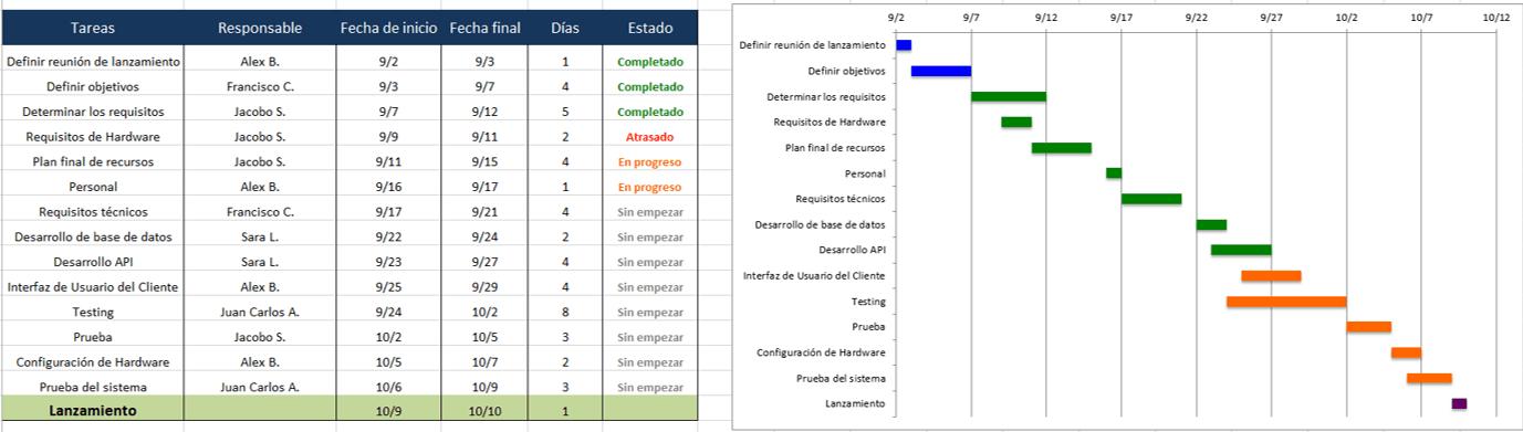 Use Esta Plantilla Gratis De Plan De Proyecto De Excel throughout Excel Seguimiento De Proyecto En Calendario